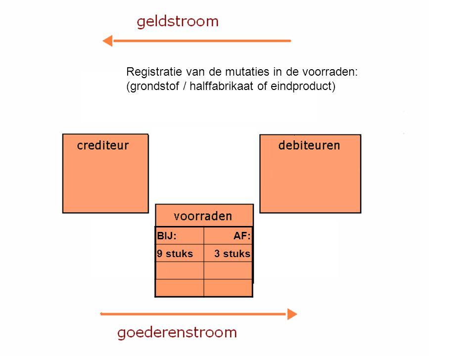 Registratie van de mutaties in de voorraden: (grondstof / halffabrikaat of eindproduct) BIJ:AF: 9 stuks3 stuks