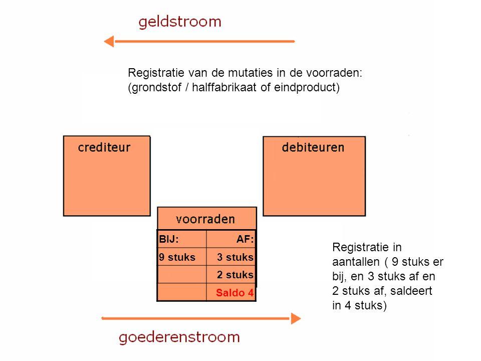 Registratie van de mutaties in de voorraden: (grondstof / halffabrikaat of eindproduct) Registratie in aantallen ( 9 stuks er bij, en 3 stuks af en 2 stuks af, saldeert in 4 stuks) BIJ:AF: 9 stuks3 stuks 2 stuks Saldo 4