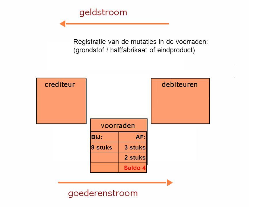 Registratie van de mutaties in de voorraden: (grondstof / halffabrikaat of eindproduct) BIJ:AF: 9 stuks3 stuks 2 stuks Saldo 4