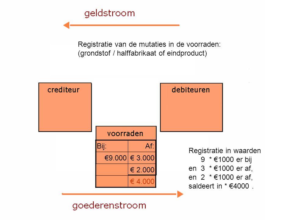 Bij:Af: €9.000€ 3.000 € 2.000 € 4.000 Registratie van de mutaties in de voorraden: (grondstof / halffabrikaat of eindproduct) Registratie in waarden 9 * €1000 er bij en 3 * €1000 er af, en 2 * €1000 er af, saldeert in * €4000.