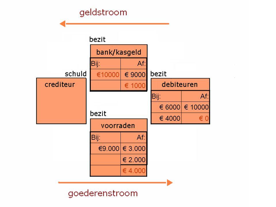 Bij:Af: €10000€ 9000 € 1000 Bij:Af: € 6000€ 10000 € 4000€ 0 Bij:Af: €9.000€ 3.000 € 2.000 € 4.000
