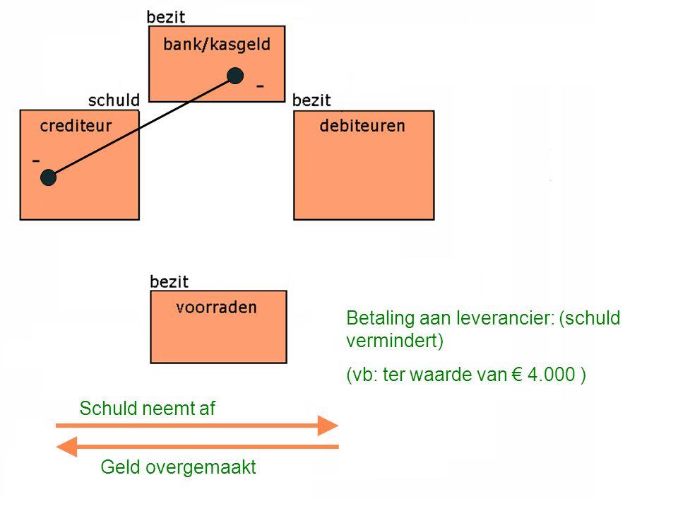 Betaling aan leverancier: (schuld vermindert) (vb: ter waarde van € 4.000 ) Schuld neemt af Geld overgemaakt - -