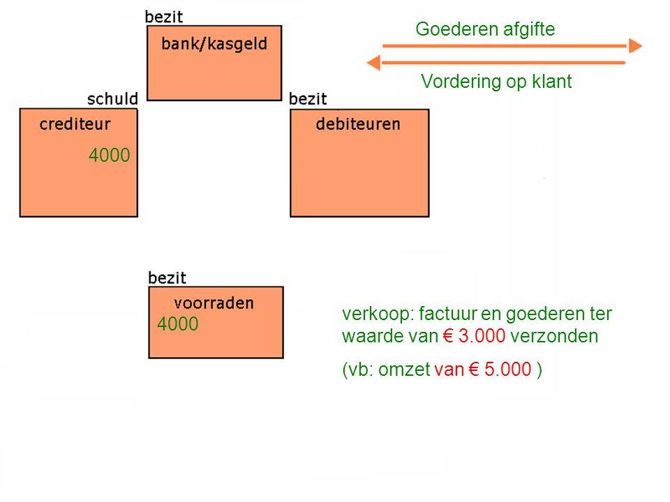 verkoop: factuur en goederen ter waarde van € 3.000 verzonden (vb: omzet van € 5.000 ) Goederen afgifte Vordering op klant 4000