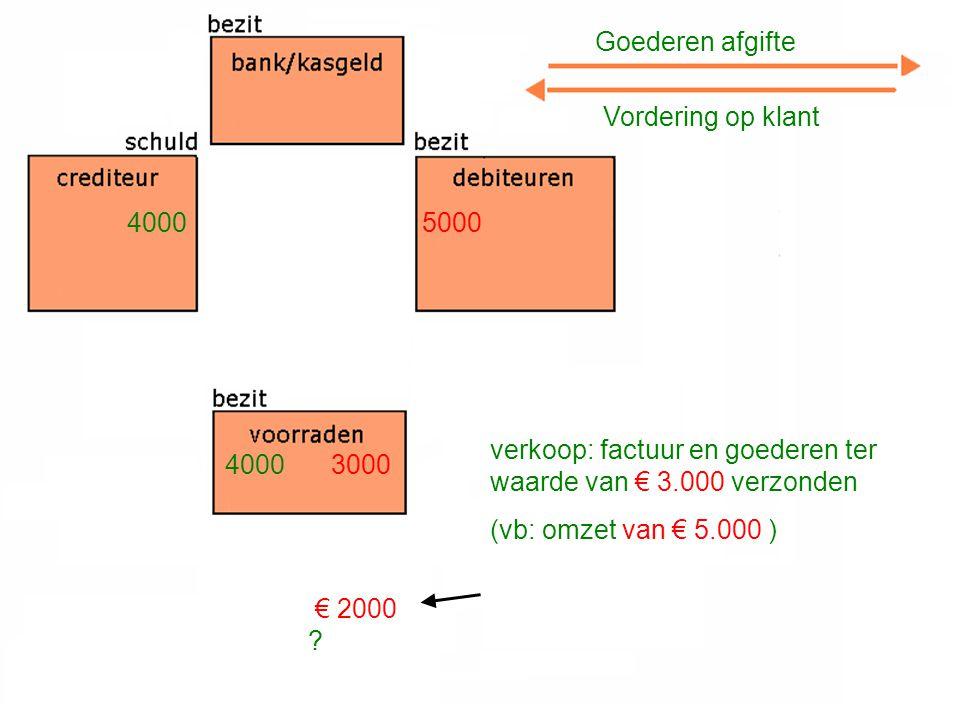 verkoop: factuur en goederen ter waarde van € 3.000 verzonden (vb: omzet van € 5.000 ) Goederen afgifte Vordering op klant 4000 3000 5000 € 2000