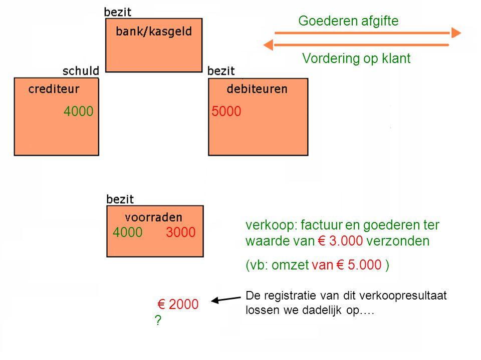 verkoop: factuur en goederen ter waarde van € 3.000 verzonden (vb: omzet van € 5.000 ) Goederen afgifte Vordering op klant 4000 3000 5000 € 2000 ? De