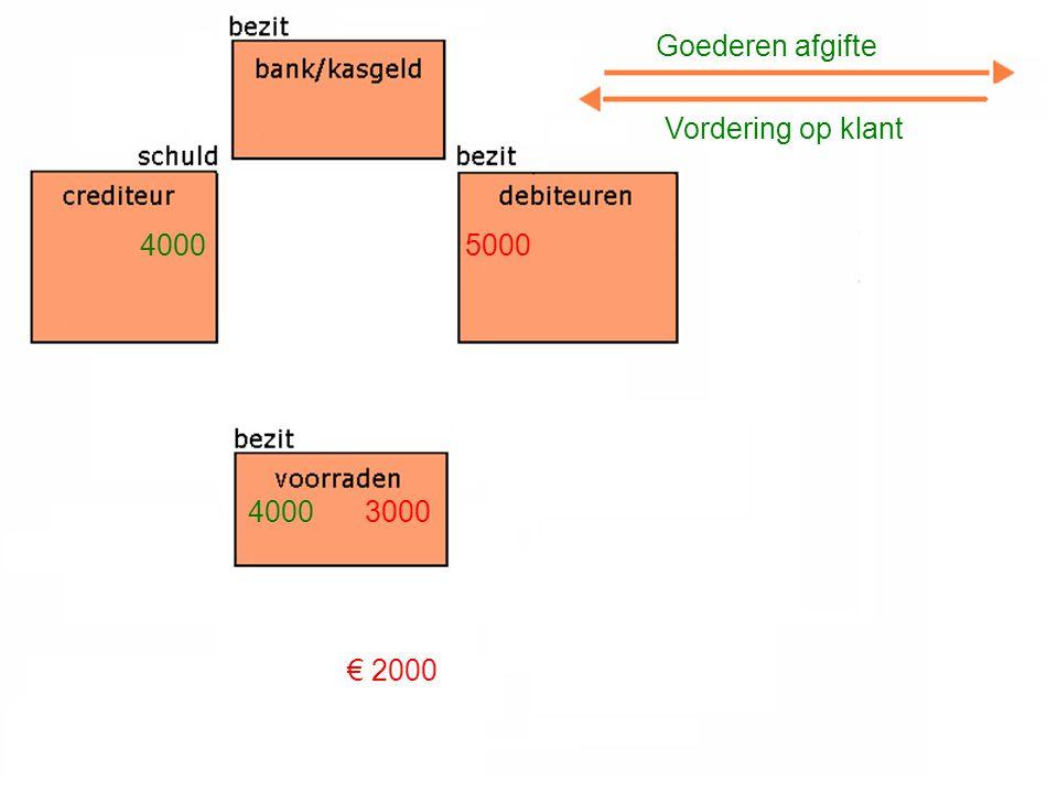 Goederen afgifte Vordering op klant 4000 3000 5000 € 2000