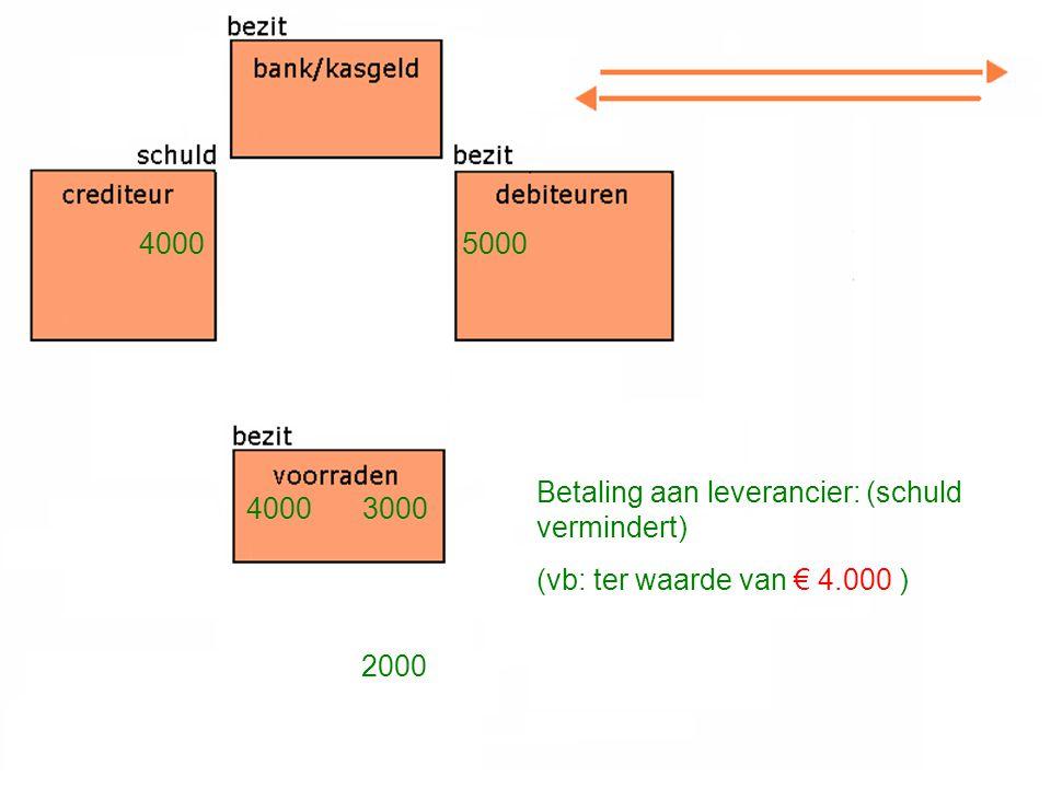Betaling aan leverancier: (schuld vermindert) (vb: ter waarde van € 4.000 ) 4000 3000 5000 2000