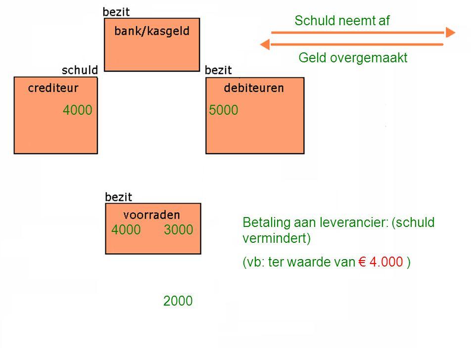 Betaling aan leverancier: (schuld vermindert) (vb: ter waarde van € 4.000 ) Schuld neemt af Geld overgemaakt 4000 3000 5000 2000