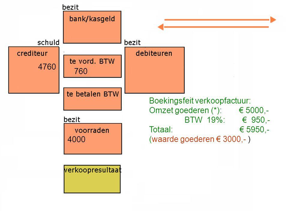 4760 4000 760 Boekingsfeit verkoopfactuur: Omzet goederen (*): € 5000,- BTW 19%: € 950,- Totaal: € 5950,- (waarde goederen € 3000,- )