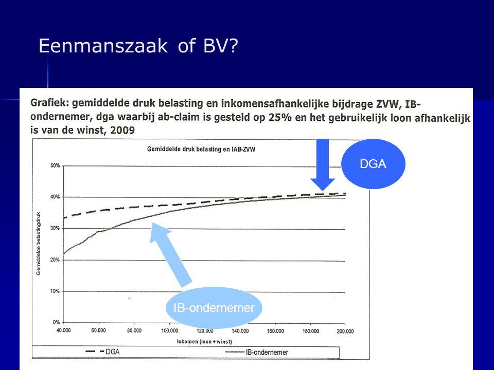 Eenmanszaak of BV? IB-ondernemer DGA