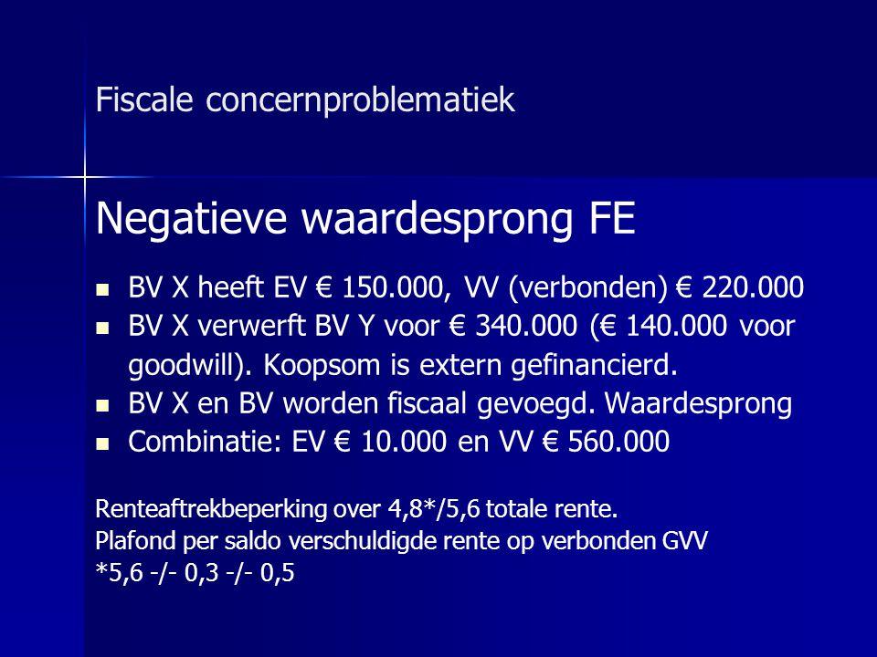 Fiscale concernproblematiek Negatieve waardesprong FE   BV X heeft EV € 150.000, VV (verbonden) € 220.000   BV X verwerft BV Y voor € 340.000 (€ 1