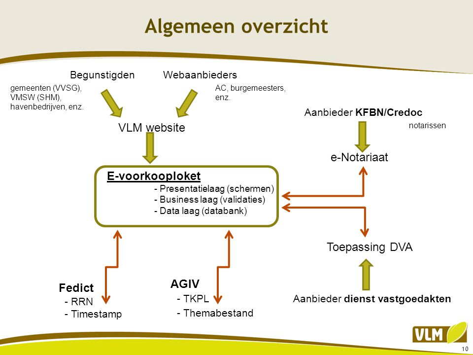 10 Algemeen overzicht E-voorkooploket - Presentatielaag (schermen) - Business laag (validaties) - Data laag (databank) VLM website BegunstigdenWebaanb