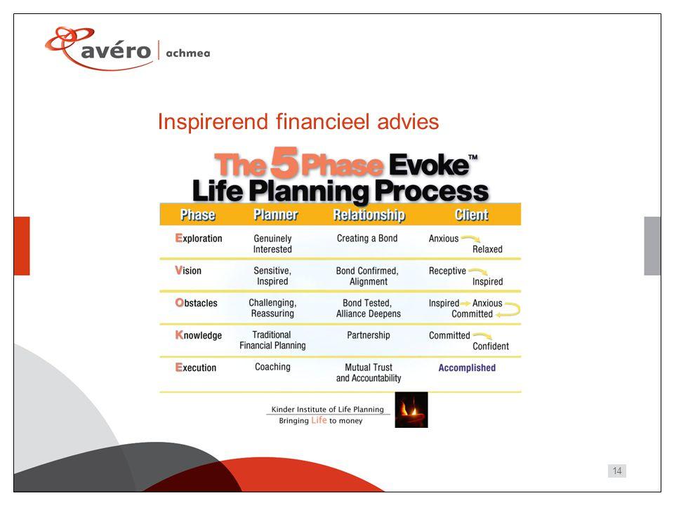 14 Inspirerend financieel advies