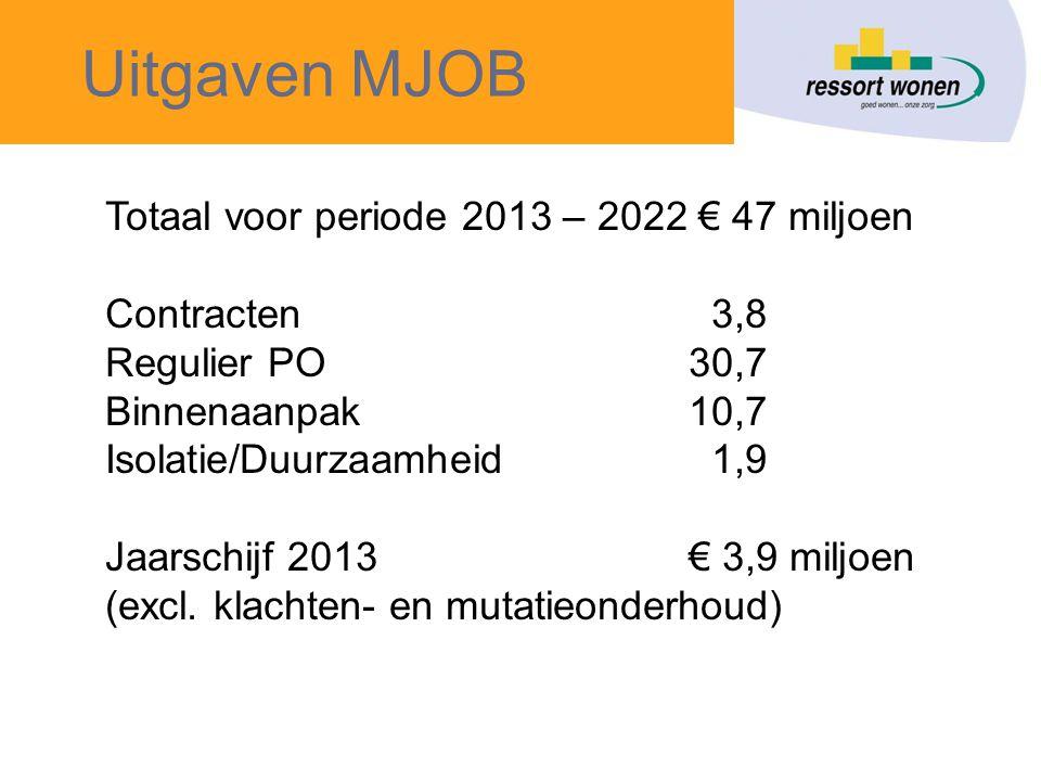Uitgaven MJOB Totaal voor periode 2013 – 2022 € 47 miljoen Contracten 3,8 Regulier PO30,7 Binnenaanpak10,7 Isolatie/Duurzaamheid 1,9 Jaarschijf 2013€ 3,9 miljoen (excl.