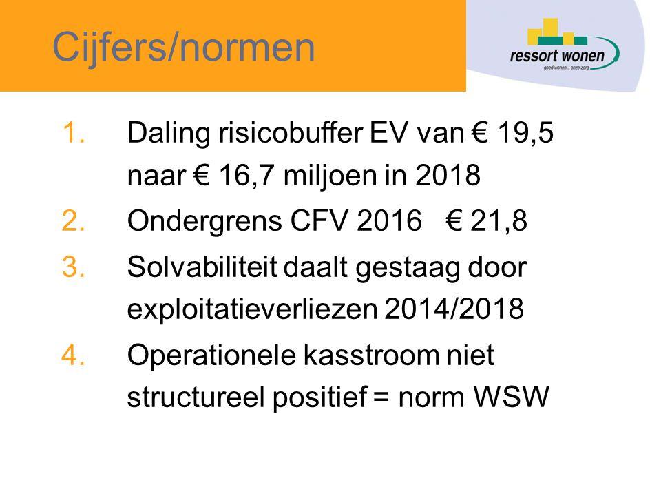Cijfers/normen 1.Daling risicobuffer EV van € 19,5 naar € 16,7 miljoen in 2018 2.Ondergrens CFV 2016 € 21,8 3.Solvabiliteit daalt gestaag door exploitatieverliezen 2014/2018 4.Operationele kasstroom niet structureel positief = norm WSW