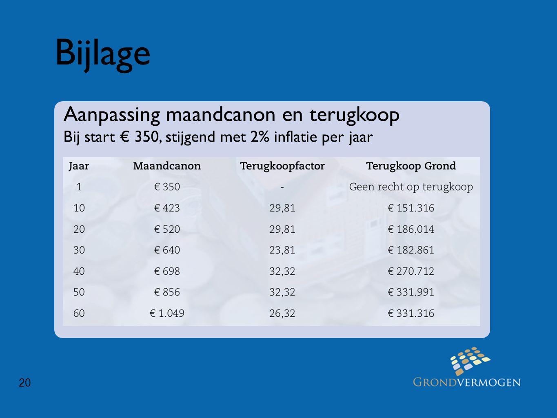 20 Bijlage Aanpassing maandcanon en terugkoop Bij start € 350, stijgend met 2% inflatie per jaar