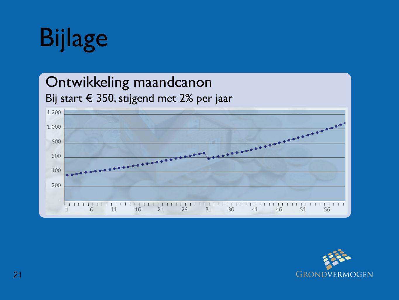 21 Bijlage Ontwikkeling maandcanon Bij start € 350, stijgend met 2% per jaar
