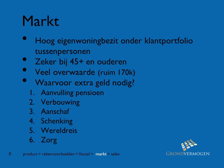 8 Markt • Hoog eigenwoningbezit onder klantportfolio tussenpersonen • Zeker bij 45+ en ouderen • Veel overwaarde (ruim 170k) • Waarvoor extra geld nodig.