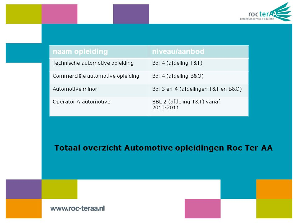 naam opleidingniveau/aanbod Technische automotive opleidingBol 4 (afdeling T&T) Commerciële automotive opleidingBol 4 (afdeling B&O) Automotive minorBol 3 en 4 (afdelingen T&T en B&O) Operator A automotiveBBL 2 (afdeling T&T) vanaf 2010-2011 Totaal overzicht Automotive opleidingen Roc Ter AA