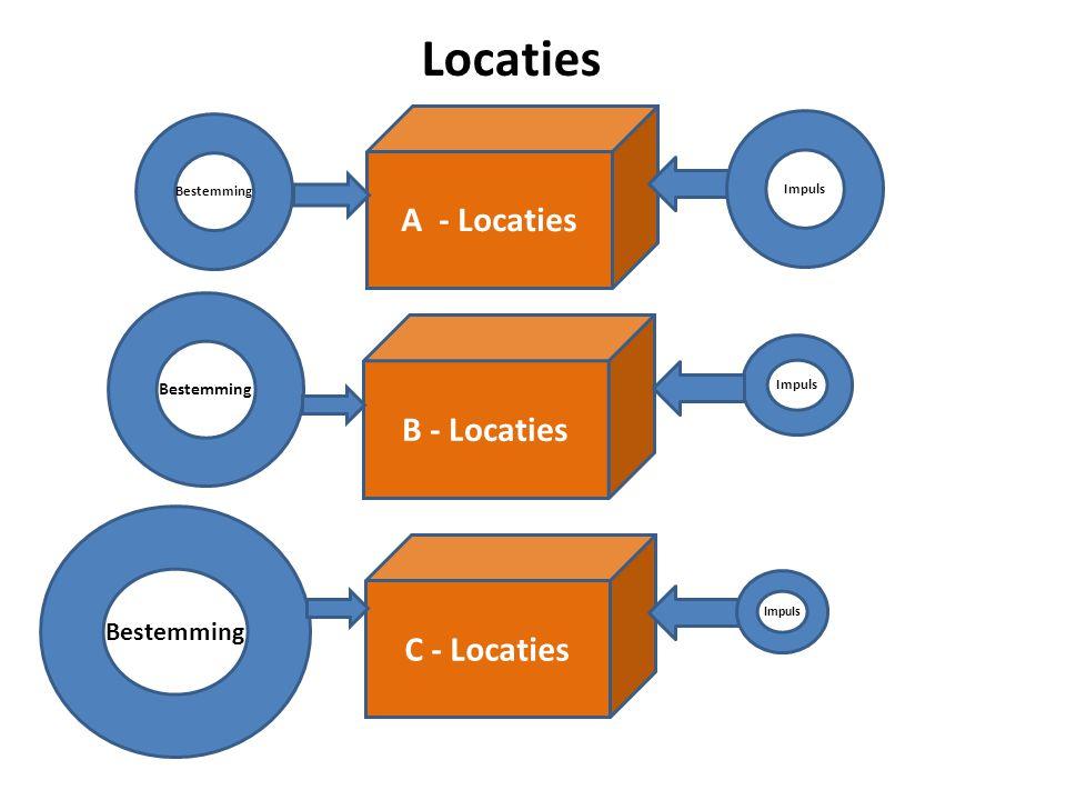 Locaties A - Locaties Bestemming Impuls B - Locaties Impuls Bestemming C - Locaties Bestemming Impuls