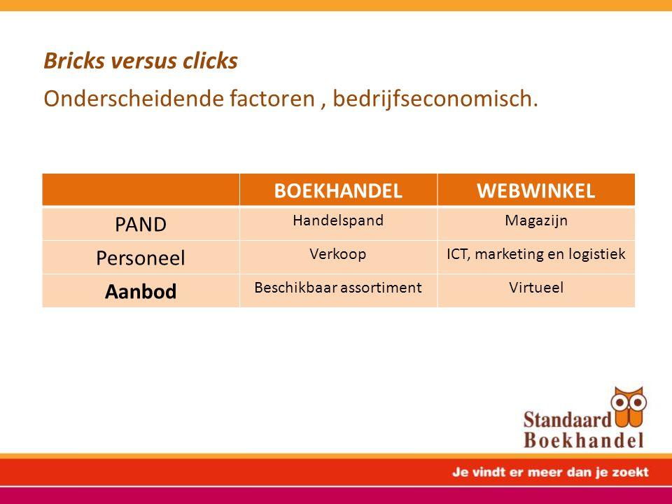 Bricks versus clicks Onderscheidende factoren, bedrijfseconomisch. BOEKHANDELWEBWINKEL PAND HandelspandMagazijn Personeel VerkoopICT, marketing en log