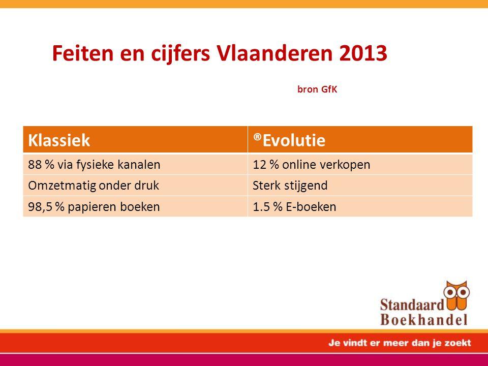 Feiten en cijfers Vlaanderen 2013 bron GfK Klassiek®Evolutie 88 % via fysieke kanalen12 % online verkopen Omzetmatig onder drukSterk stijgend 98,5 % p