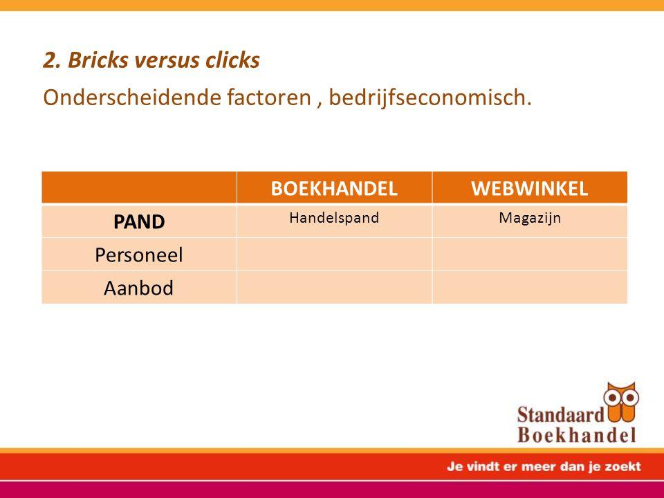 2. Bricks versus clicks Onderscheidende factoren, bedrijfseconomisch. BOEKHANDELWEBWINKEL PAND HandelspandMagazijn Personeel Aanbod