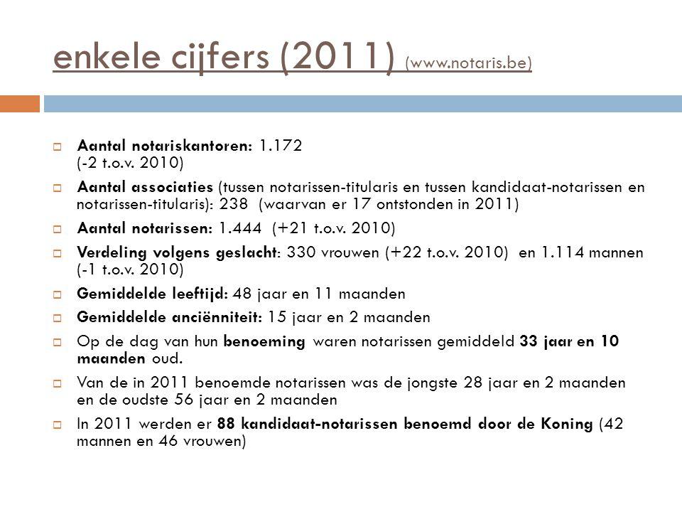 enkele cijfers (2011) (www.notaris.be)  Aantal notariskantoren: 1.172 (-2 t.o.v. 2010)  Aantal associaties (tussen notarissen-titularis en tussen ka