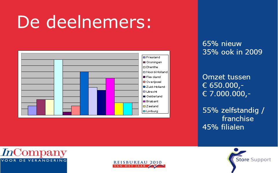 De deelnemers: 65% nieuw 35% ook in 2009 Omzet tussen € 650.000,- € 7.000.000,- 55% zelfstandig / franchise 45% filialen