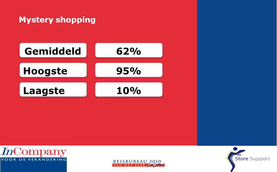 Mystery shopping 62% 10% 95% Gemiddeld Hoogste Laagste