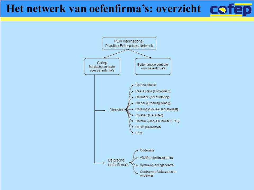 Het netwerk van oefenfirma's: overzicht
