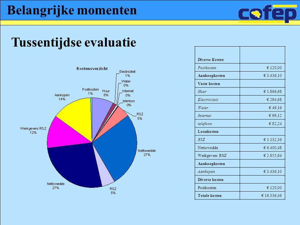 Belangrijke momenten Tussentijdse evaluatie Diverse Kosten Postkosten€ 120,00 Aankoopkosten€ 3.436,10 Vaste kosten Huur€ 1.866,68 Electriciteit€ 294,6
