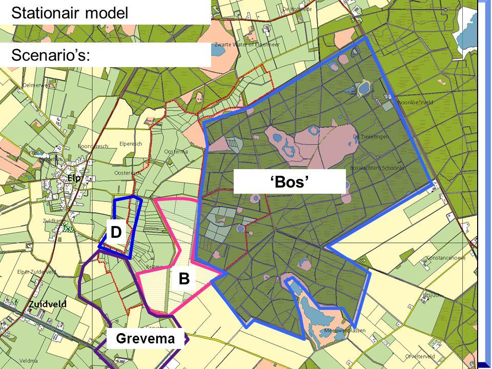 B D Grevema 'Bos' Stationair model Scenario's: