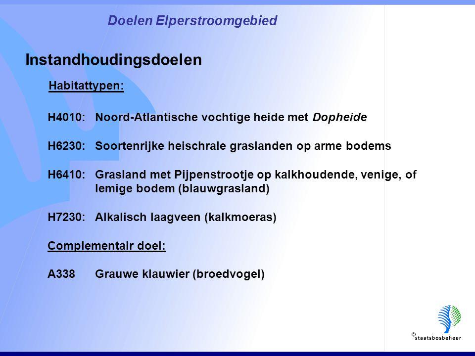 Habitattypen: Doelen Elperstroomgebied Instandhoudingsdoelen H4010: Noord-Atlantische vochtige heide met Dopheide H6230: Soortenrijke heischrale graslanden op arme bodems H6410: Grasland met Pijpenstrootje op kalkhoudende, venige, of lemige bodem (blauwgrasland) H7230: Alkalisch laagveen (kalkmoeras) Complementair doel: A338Grauwe klauwier (broedvogel)