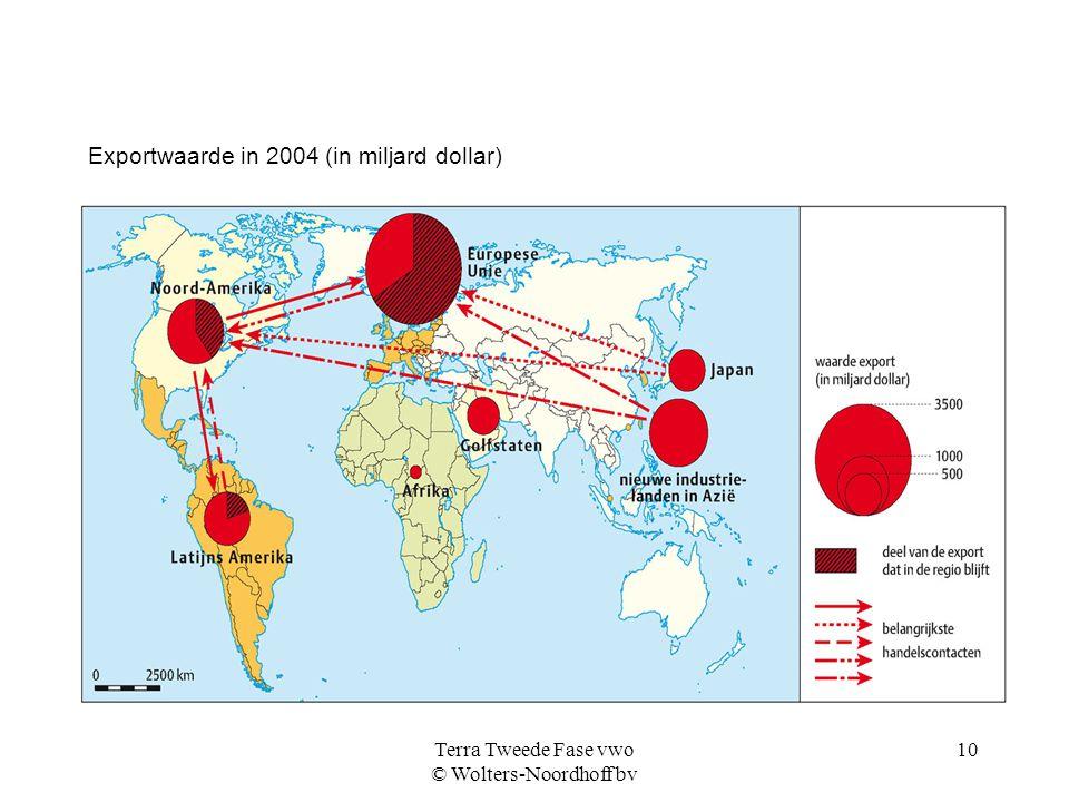 Terra Tweede Fase vwo © Wolters-Noordhoff bv 10 Exportwaarde in 2004 (in miljard dollar)