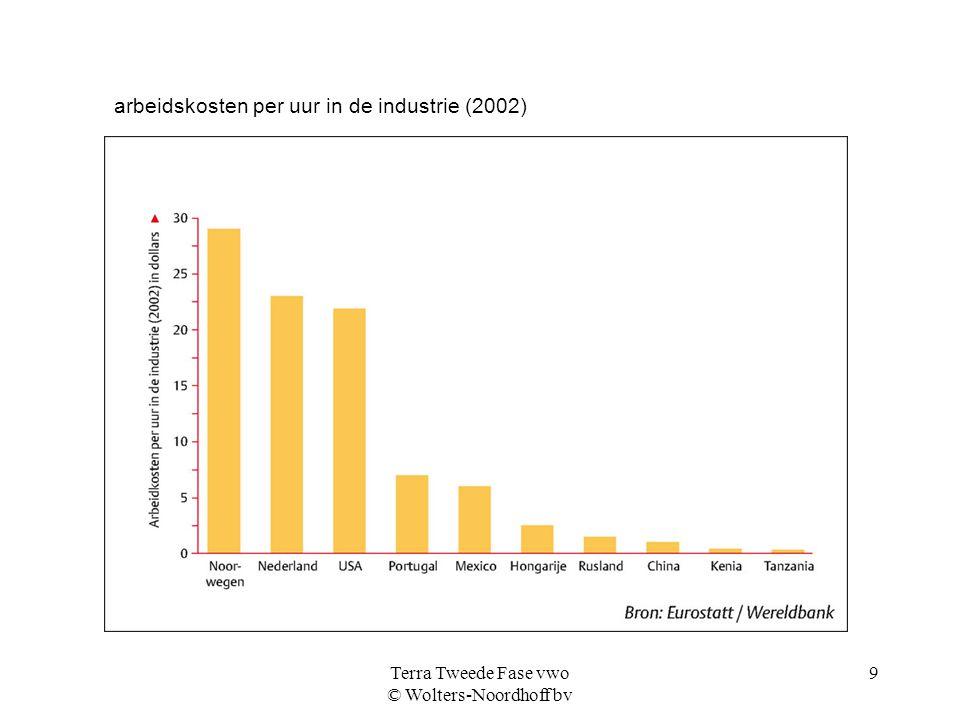 Terra Tweede Fase vwo © Wolters-Noordhoff bv 9 arbeidskosten per uur in de industrie (2002)