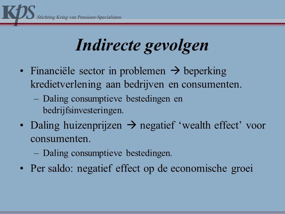 Indirecte gevolgen •Financiële sector in problemen  beperking kredietverlening aan bedrijven en consumenten. –Daling consumptieve bestedingen en bedr