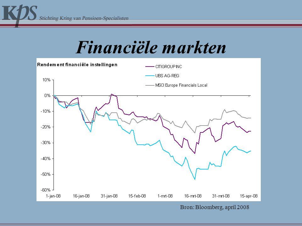 Financiële markten Bron: Bloomberg, april 2008