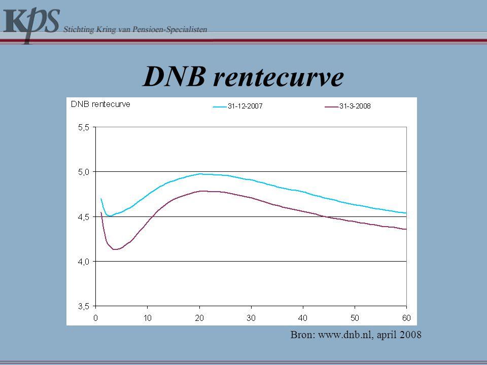 DNB rentecurve Bron: www.dnb.nl, april 2008