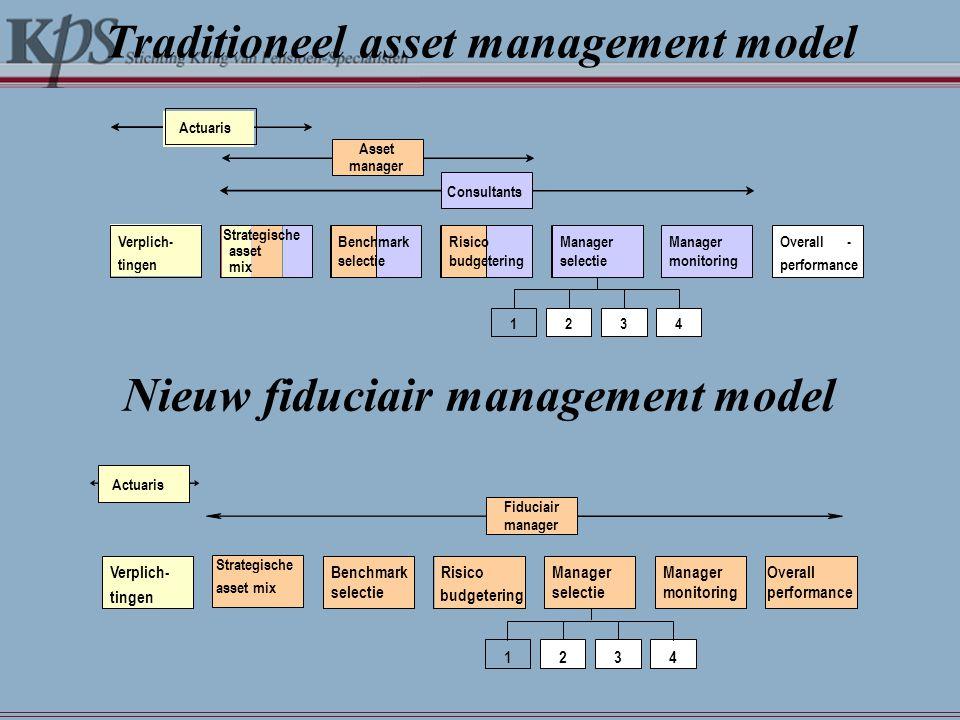 Traditioneel asset management model Verplich- tingen Strategische asset mix Benchmark selectie Risico budgetering Manager monitoring Overall performan