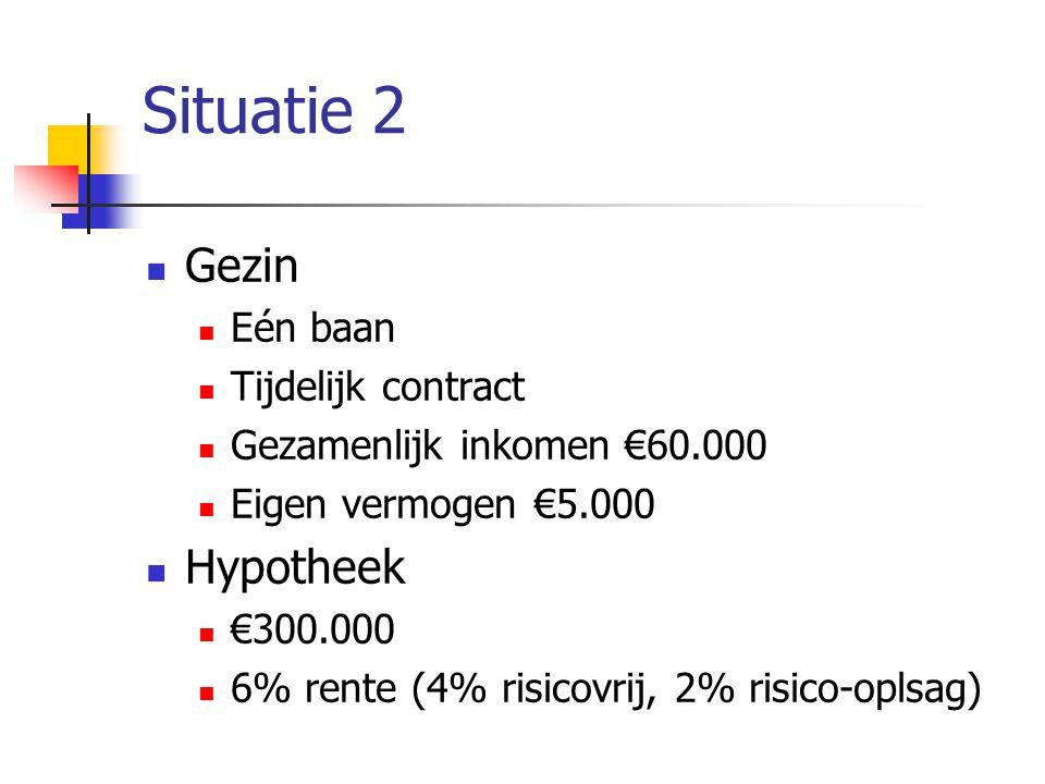 Situatie 2  Gezin  Eén baan  Tijdelijk contract  Gezamenlijk inkomen €60.000  Eigen vermogen €5.000  Hypotheek  €300.000  6% rente (4% risicovrij, 2% risico-oplsag)