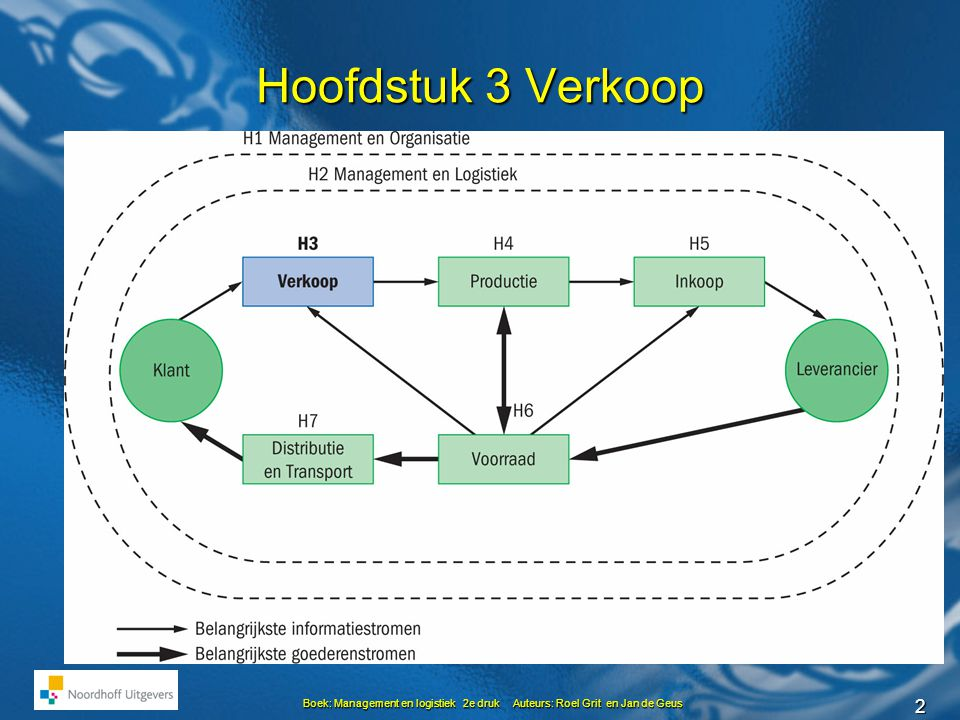 2 Boek: Management en logistiek 2e druk Auteurs: Roel Grit en Jan de Geus Hoofdstuk 3 Verkoop