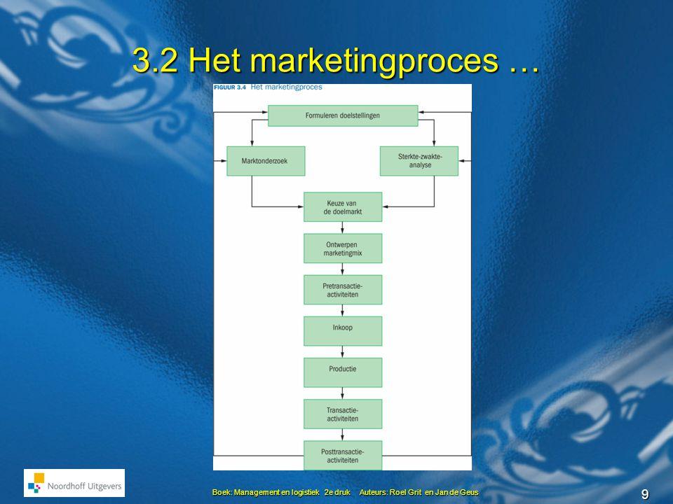 9 Boek: Management en logistiek 2e druk Auteurs: Roel Grit en Jan de Geus 3.2 Het marketingproces …