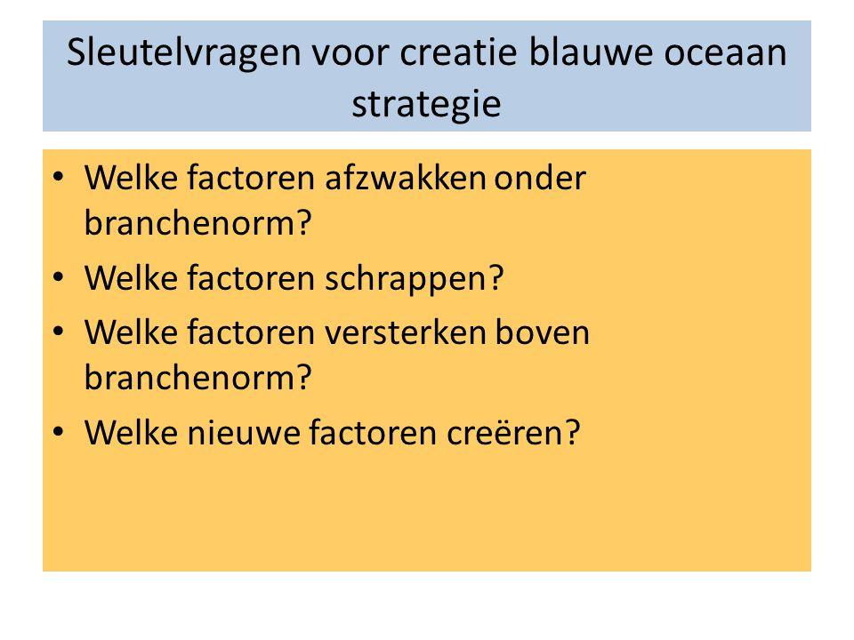 Sleutelvragen voor creatie blauwe oceaan strategie • Welke factoren afzwakken onder branchenorm? • Welke factoren schrappen? • Welke factoren versterk