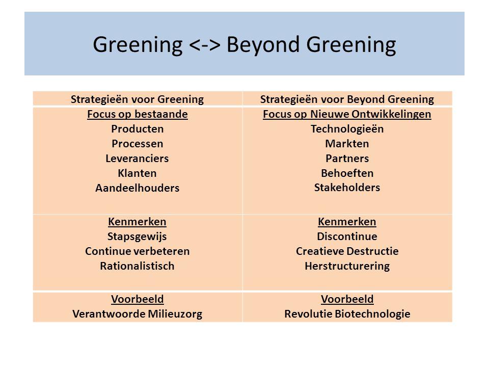 Greening Beyond Greening Strategieën voor GreeningStrategieën voor Beyond Greening Focus op bestaande Producten Processen Leveranciers Klanten Aandeel