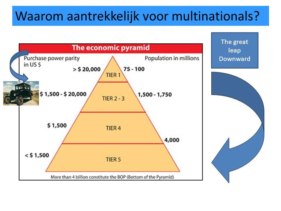 Waarom aantrekkelijk voor multinationals? The great leap Downward