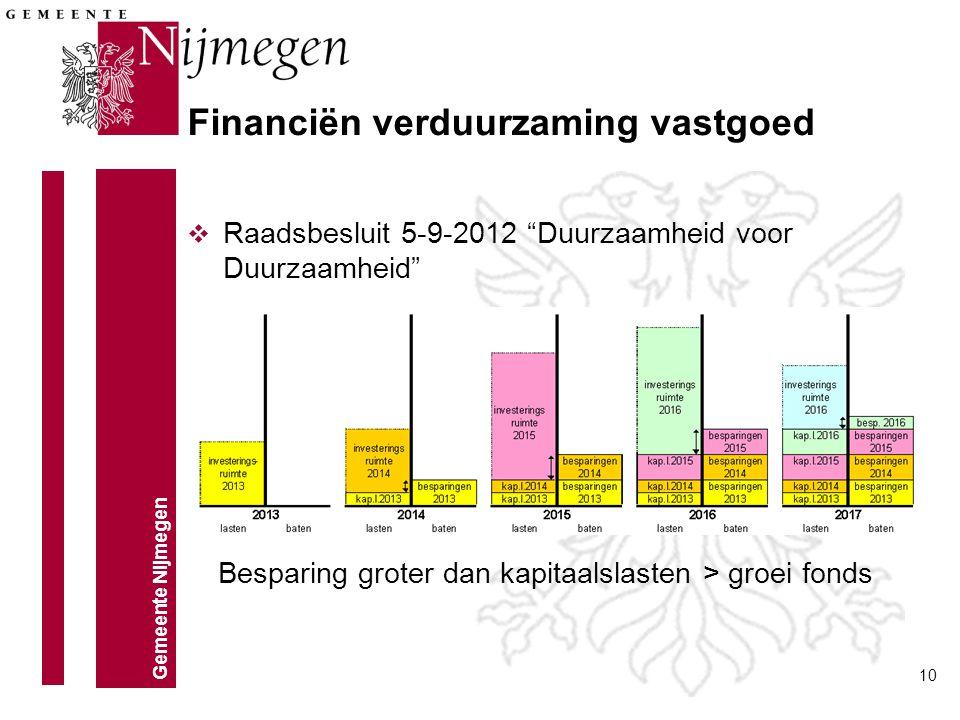 """Gemeente Nijmegen 10 v Raadsbesluit 5-9-2012 """"Duurzaamheid voor Duurzaamheid"""" Financiën verduurzaming vastgoed Besparing groter dan kapitaalslasten >"""