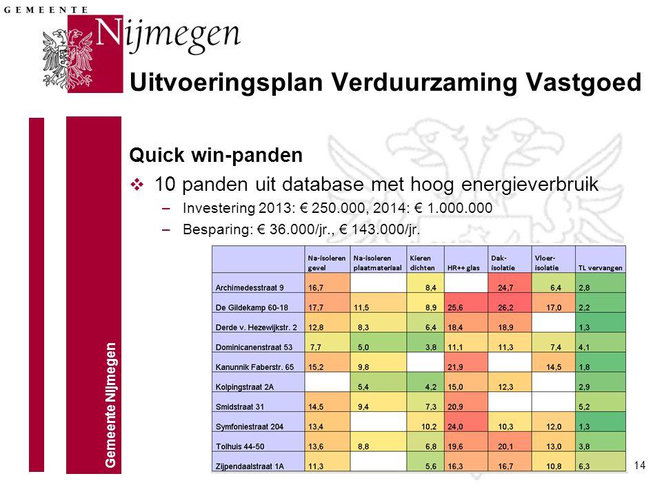 Gemeente Nijmegen 14 Quick win-panden v 10 panden uit database met hoog energieverbruik –Investering 2013: € 250.000, 2014: € 1.000.000 –Besparing: €