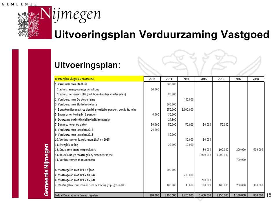 Gemeente Nijmegen 18 Uitvoeringsplan: Uitvoeringsplan Verduurzaming Vastgoed