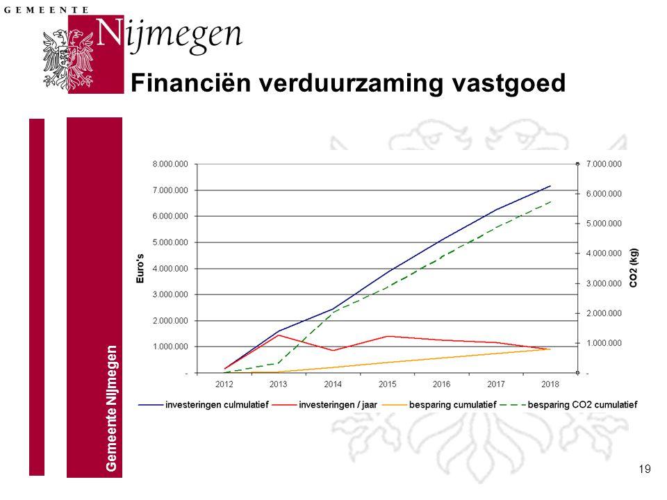 Gemeente Nijmegen 19 Financiën verduurzaming vastgoed